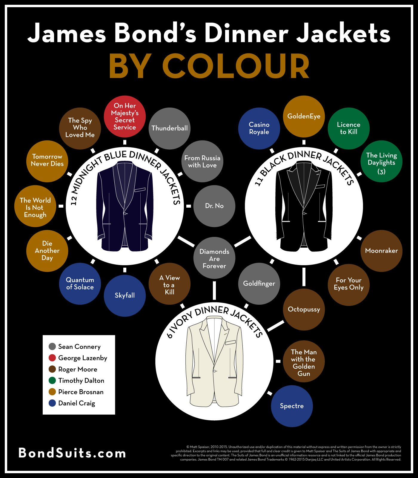 James Bond S Dinner Jackets By Colour Black Midnight Blue And Ivory